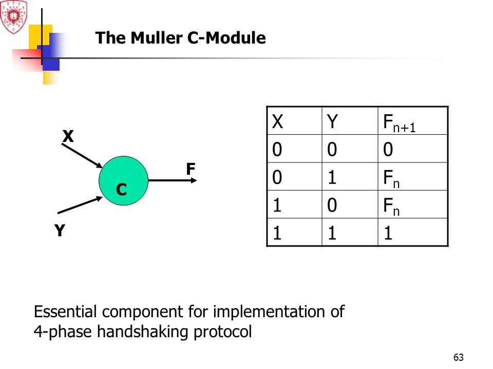 X Y Fn+1 1 Fn The Muller C-Module X F C Y