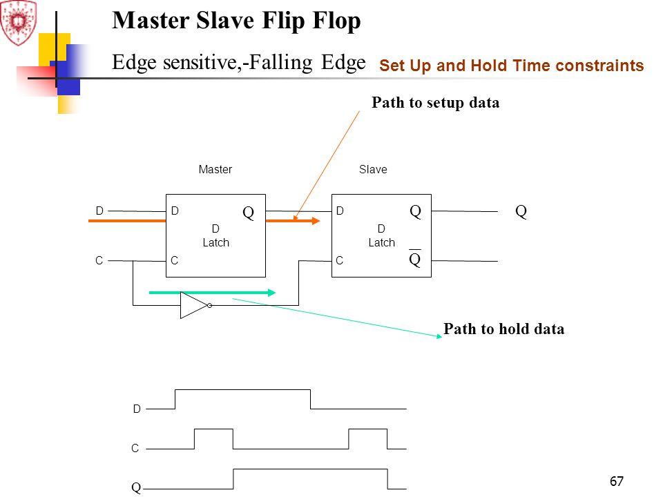 Master Slave Flip Flop Edge sensitive,-Falling Edge