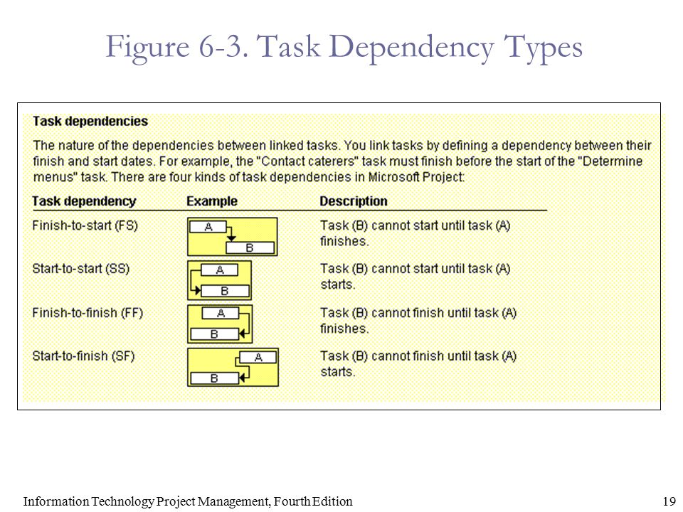 Figure 6-3. Task Dependency Types