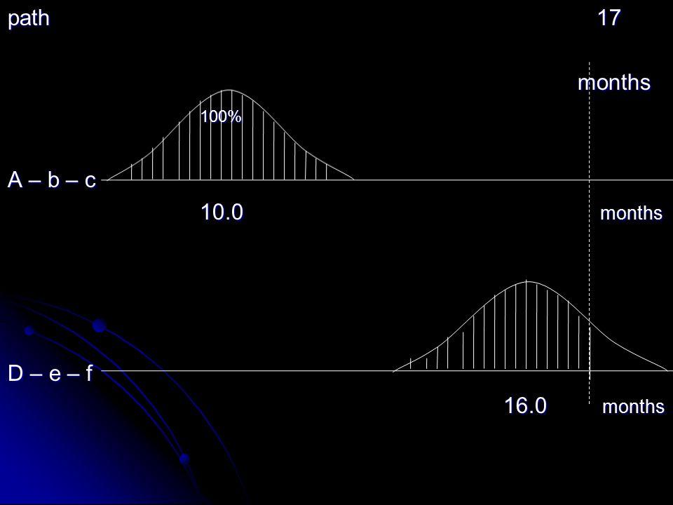 path 17 months 100% A – b – c 10.0 months D – e – f 16.0 months
