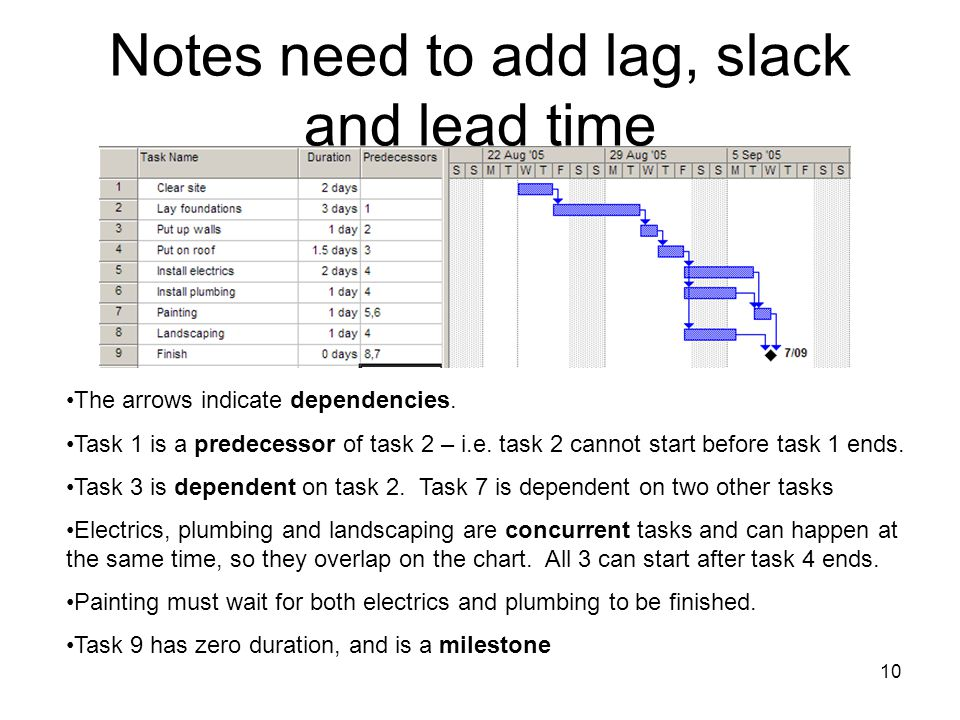 Notes need to add lag, slack and lead time