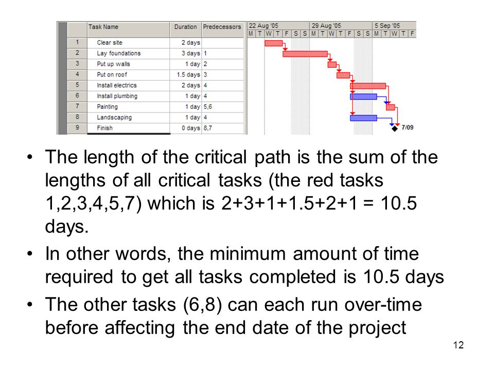 The length of the critical path is the sum of the lengths of all critical tasks (the red tasks 1,2,3,4,5,7) which is 2+3+1+1.5+2+1 = 10.5 days.