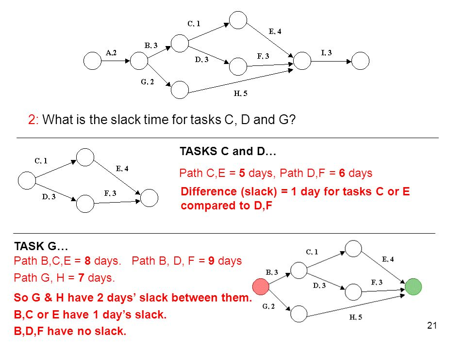 2: What is the slack time for tasks C, D and G