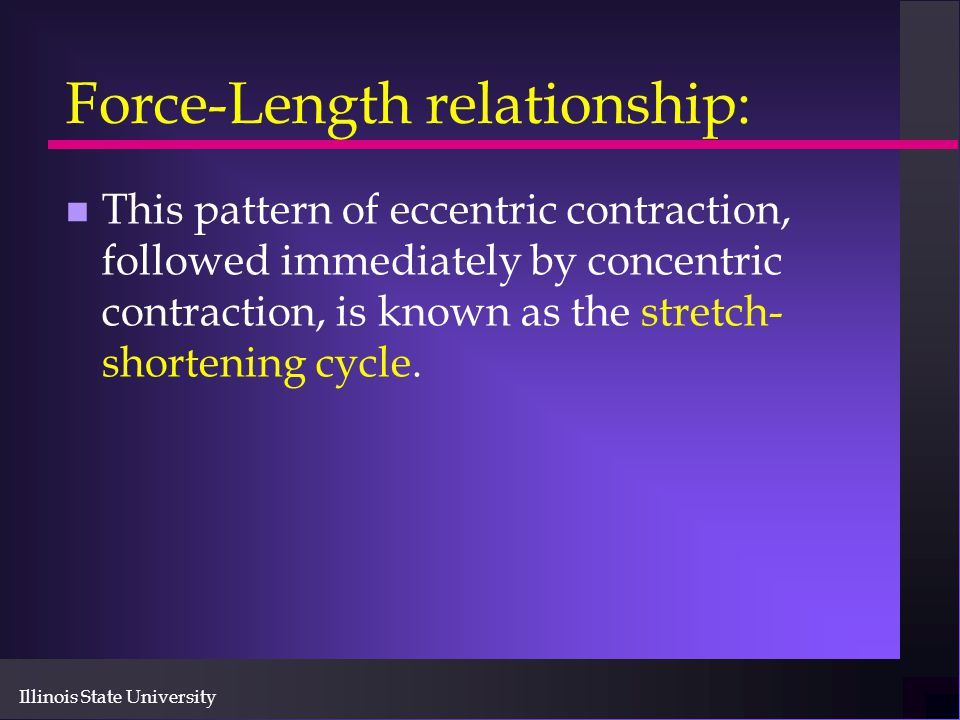 Force-Length relationship: