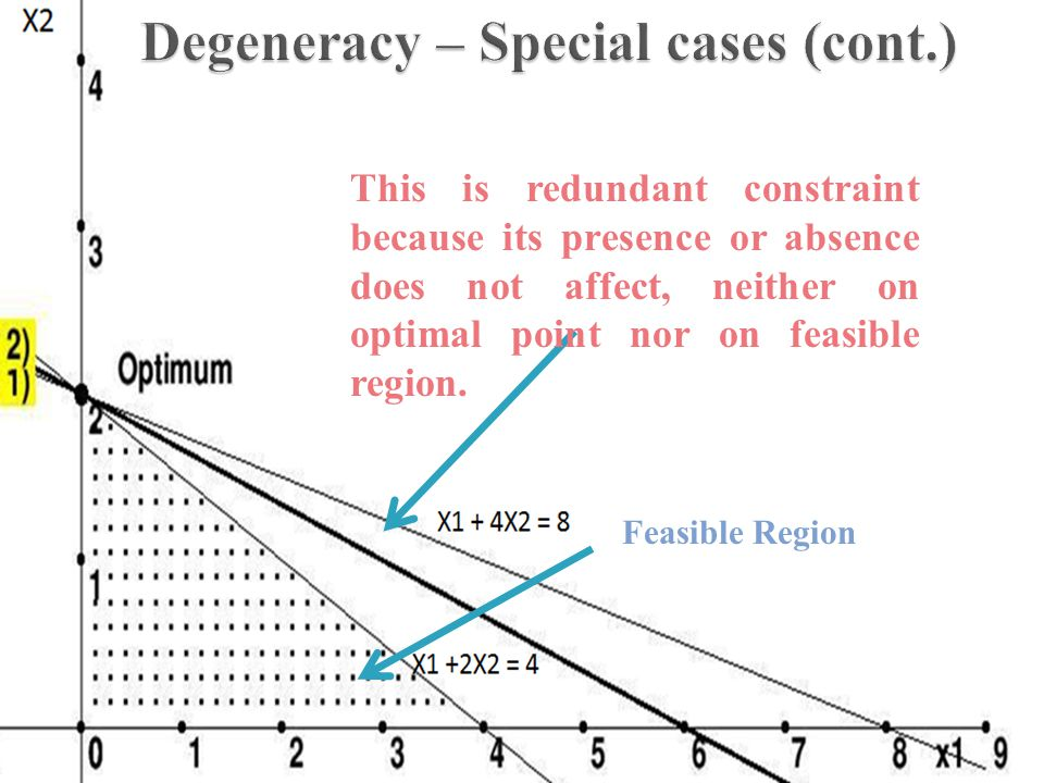 Degeneracy – Special cases (cont.)