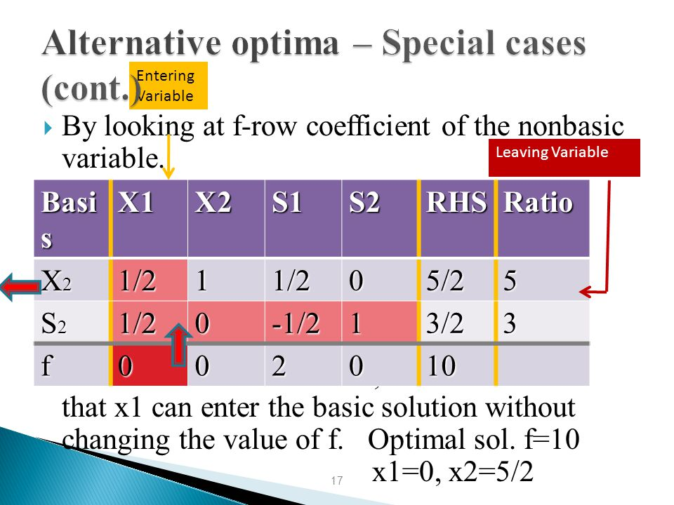 Alternative optima – Special cases (cont.)
