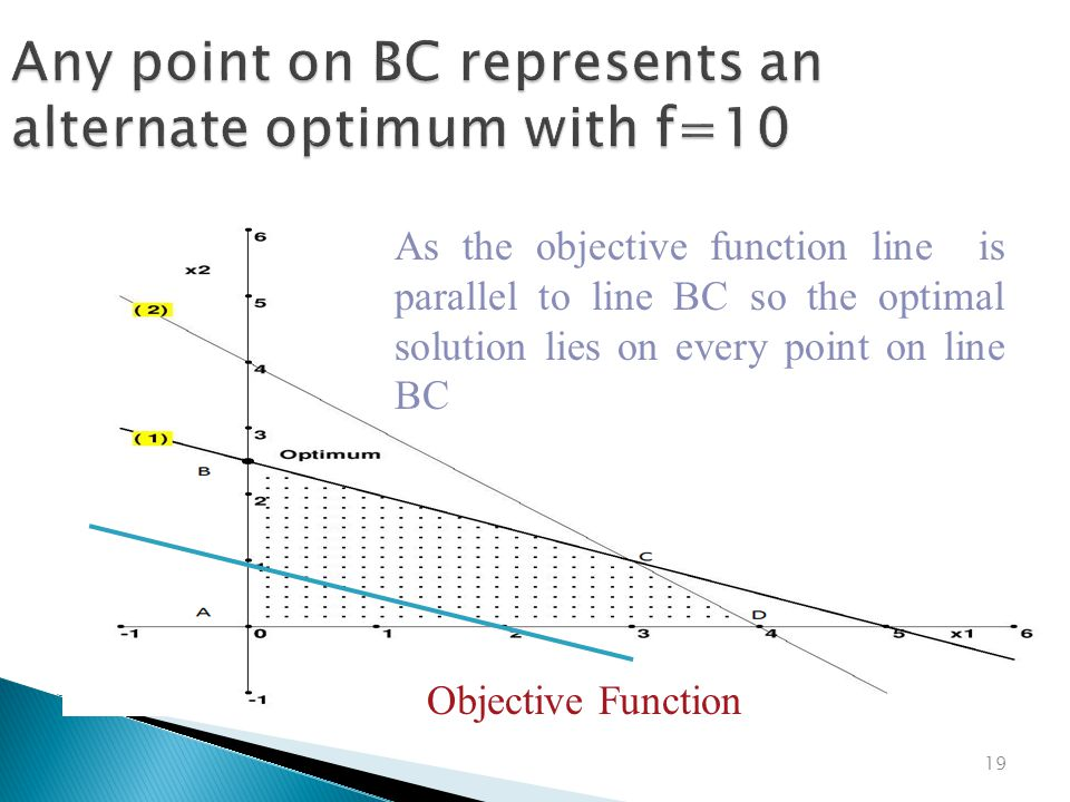 Any point on BC represents an alternate optimum with f=10