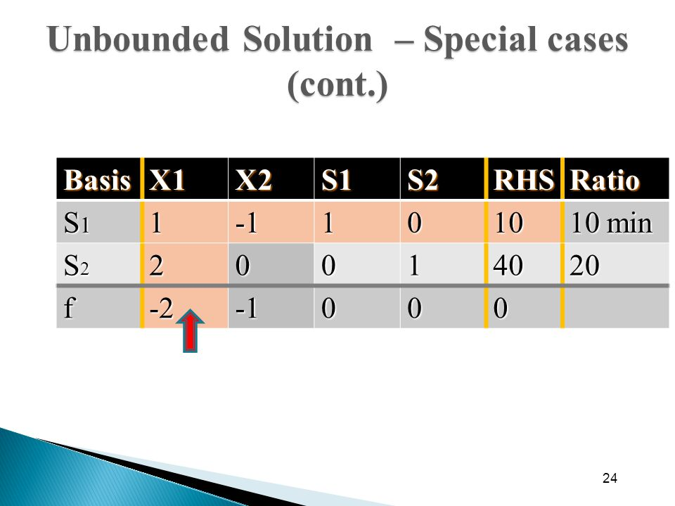 Unbounded Solution – Special cases (cont.)