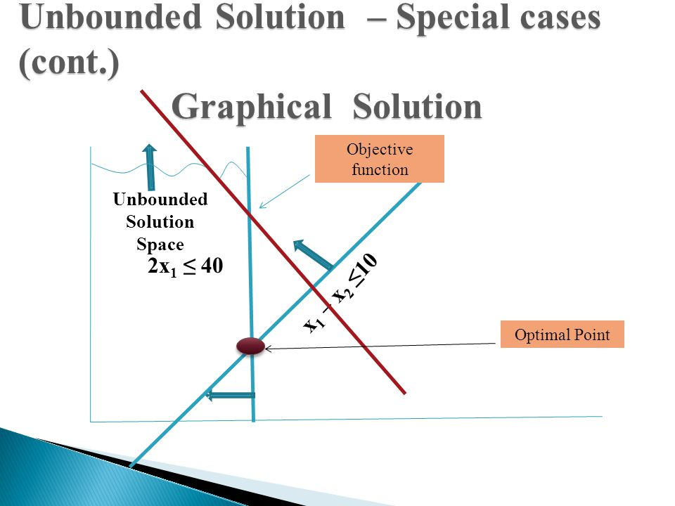 Unbounded Solution Space