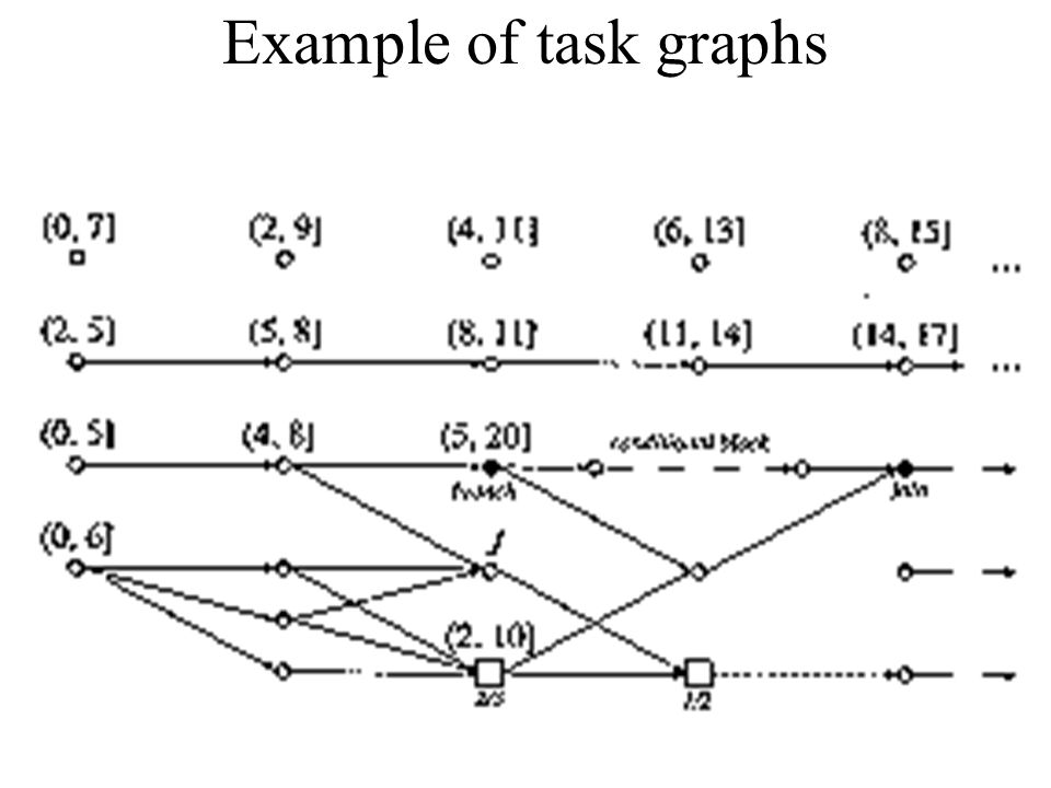 Example of task graphs