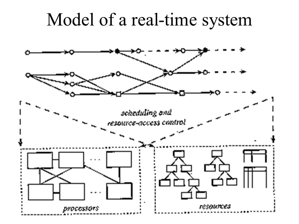 Model of a real-time system