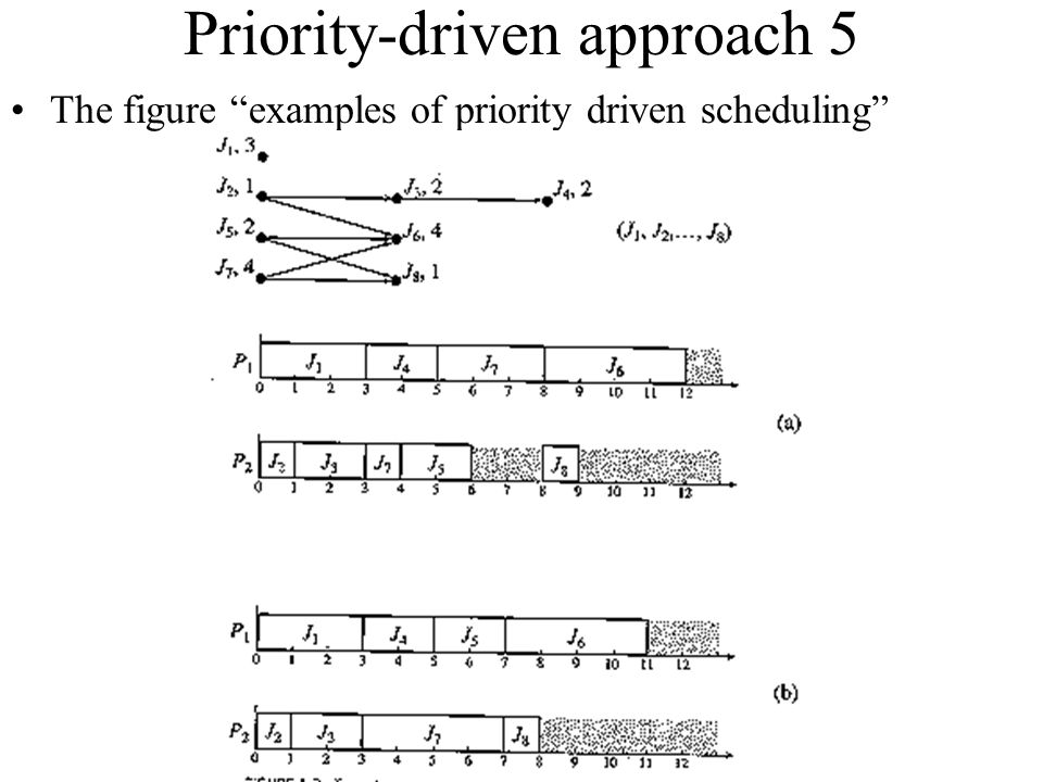 Priority-driven approach 5