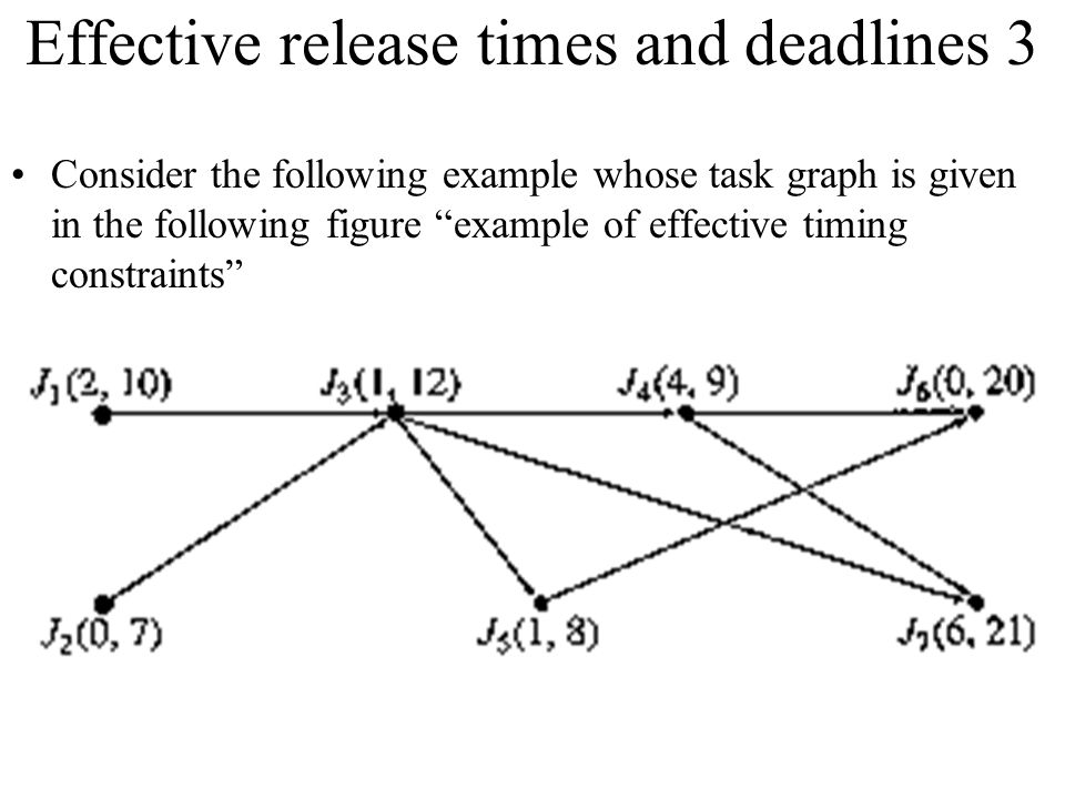 Effective release times and deadlines 3