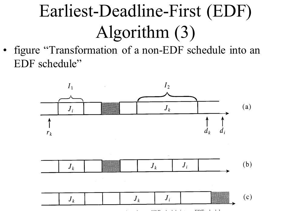Earliest-Deadline-First (EDF) Algorithm (3)