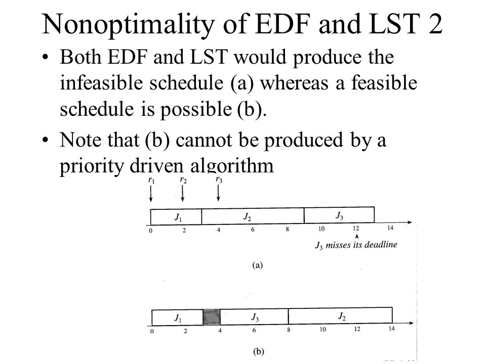Nonoptimality of EDF and LST 2
