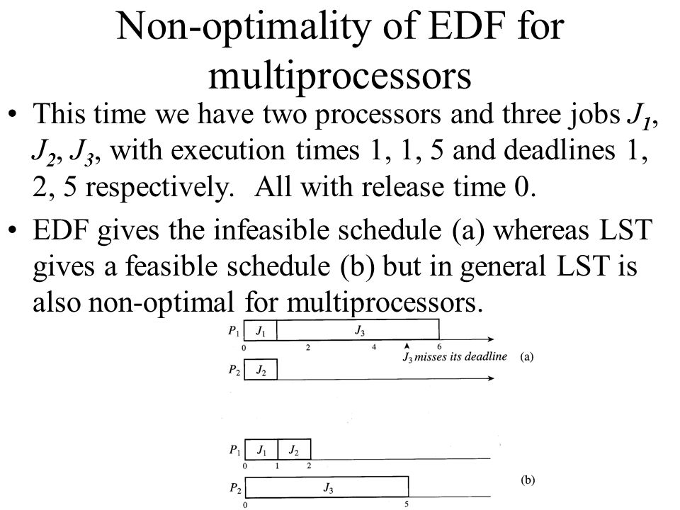 Non-optimality of EDF for multiprocessors