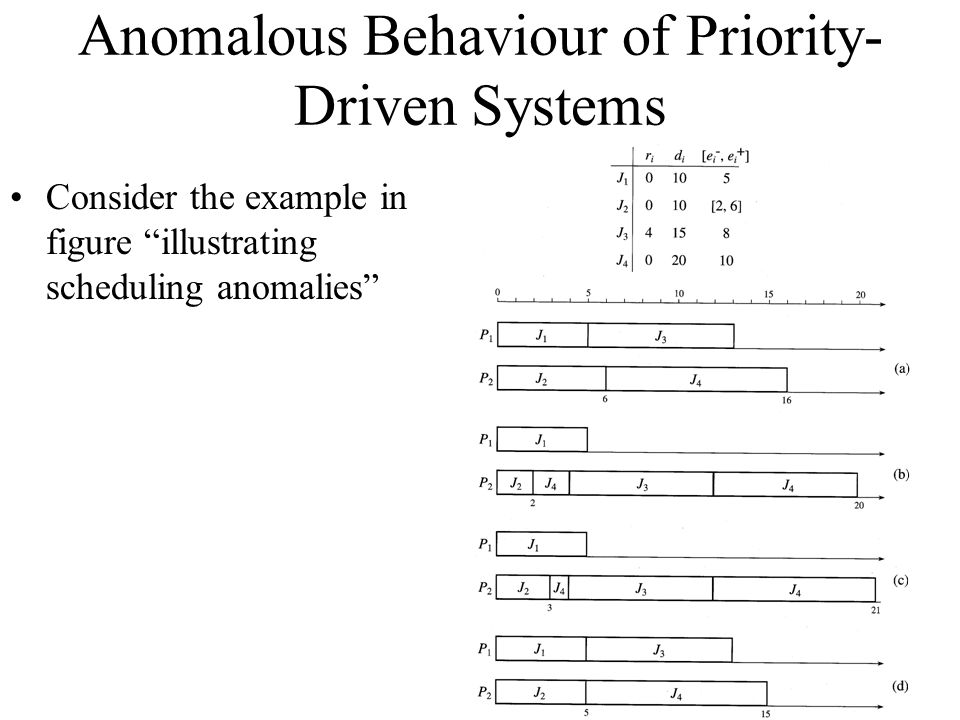 Anomalous Behaviour of Priority-Driven Systems