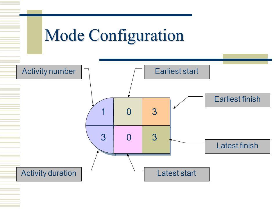 Mode Configuration 1 3 Activity number Earliest start Earliest finish