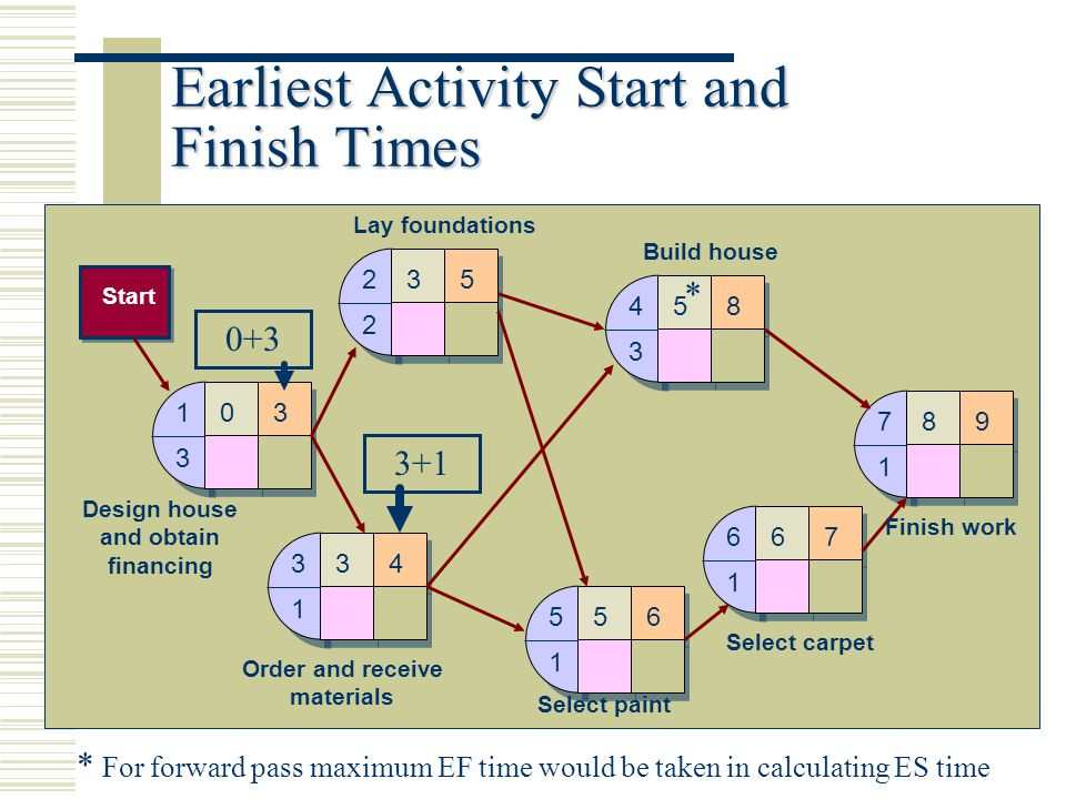 Earliest Activity Start and Finish Times