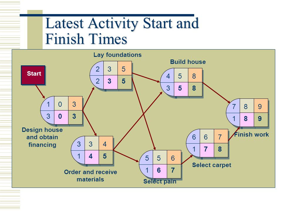 Latest Activity Start and Finish Times