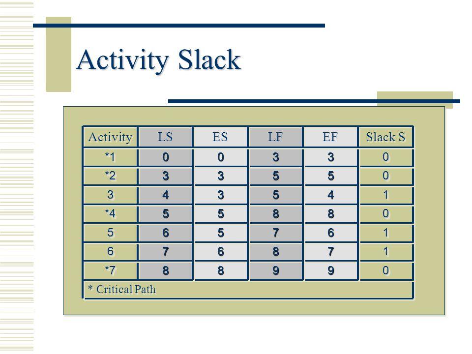 Activity Slack Slack S EF LF ES LS Activity * Critical Path 9 8 *7 1 7