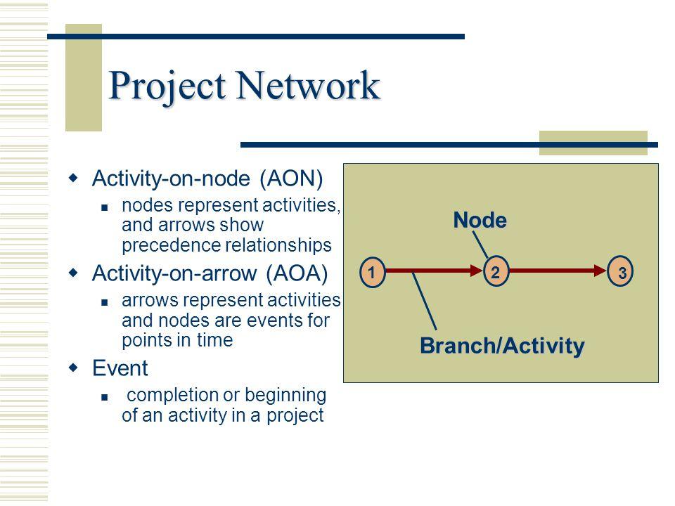 Project Network Activity-on-node (AON) Node Activity-on-arrow (AOA)