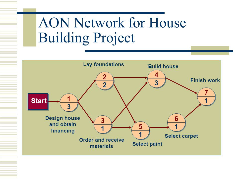 AON Network for House Building Project