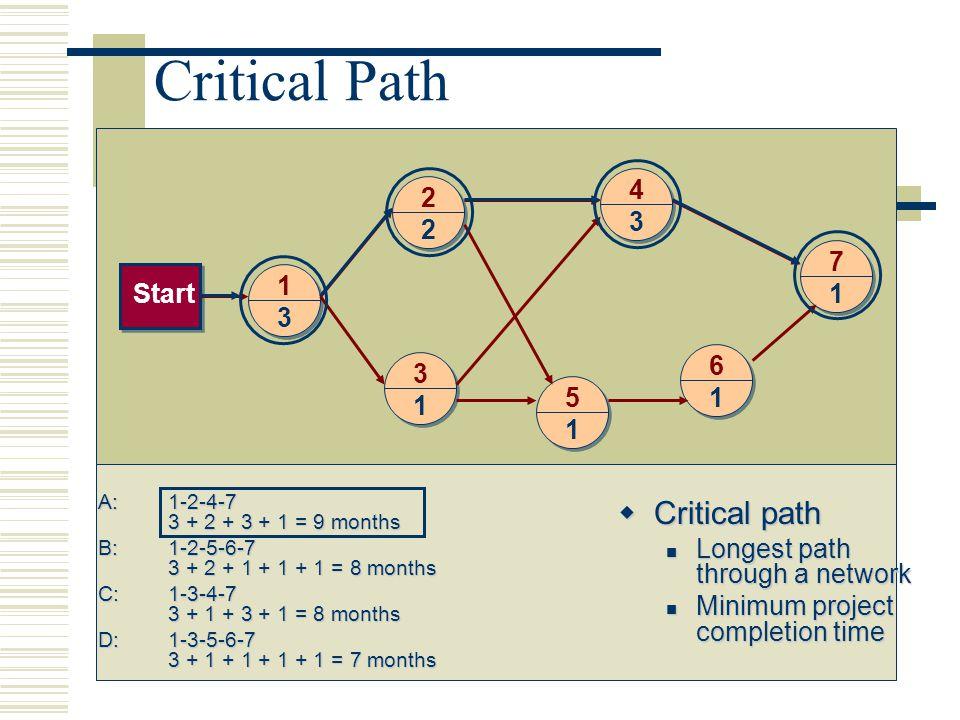 Critical Path Critical path 4 2 7 1 Start 3 6 5