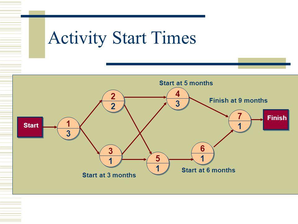 Activity Start Times 4 2 7 1 3 6 5 Start at 5 months