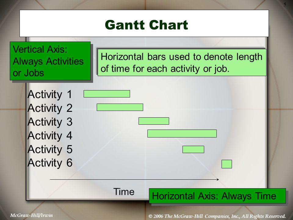 Gantt Chart Activity 1 Activity 2 Activity 3 Activity 4 Activity 5