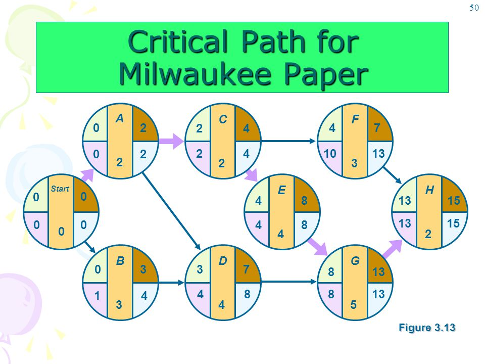 Critical Path for Milwaukee Paper