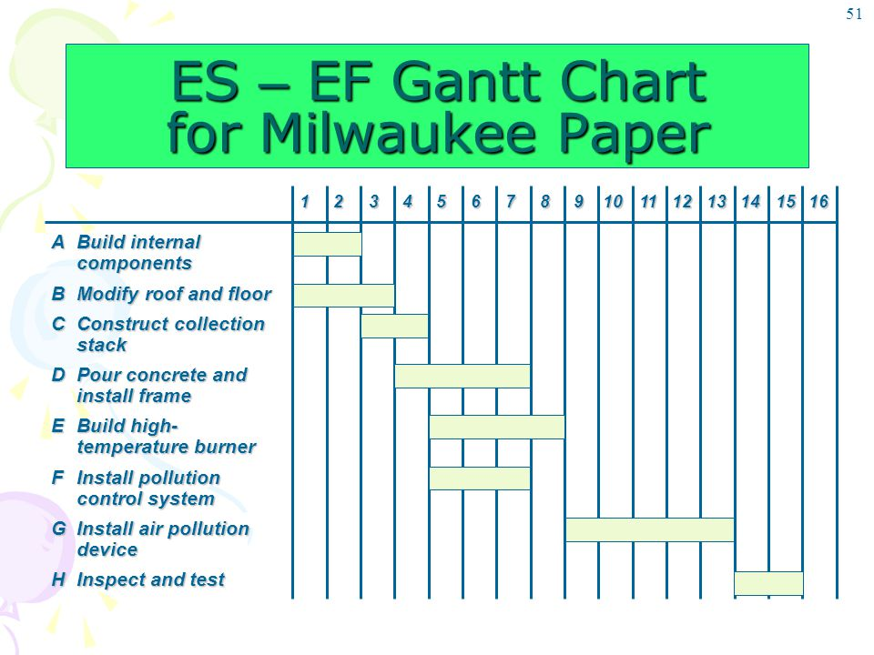 ES – EF Gantt Chart for Milwaukee Paper
