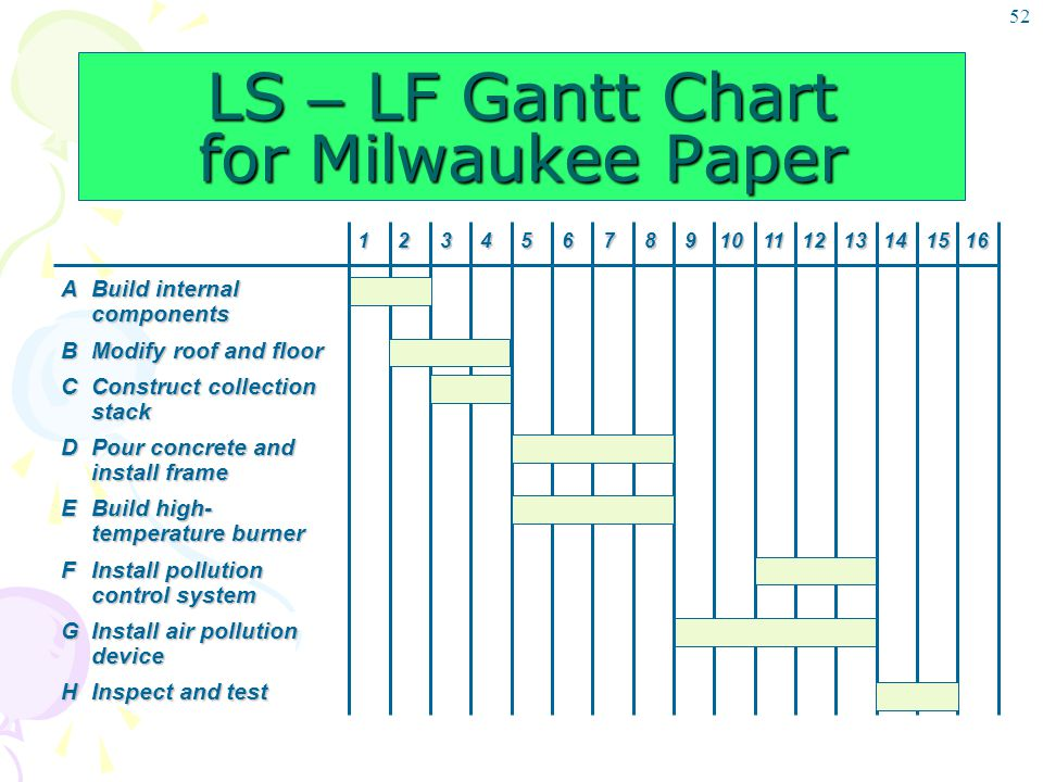 LS – LF Gantt Chart for Milwaukee Paper