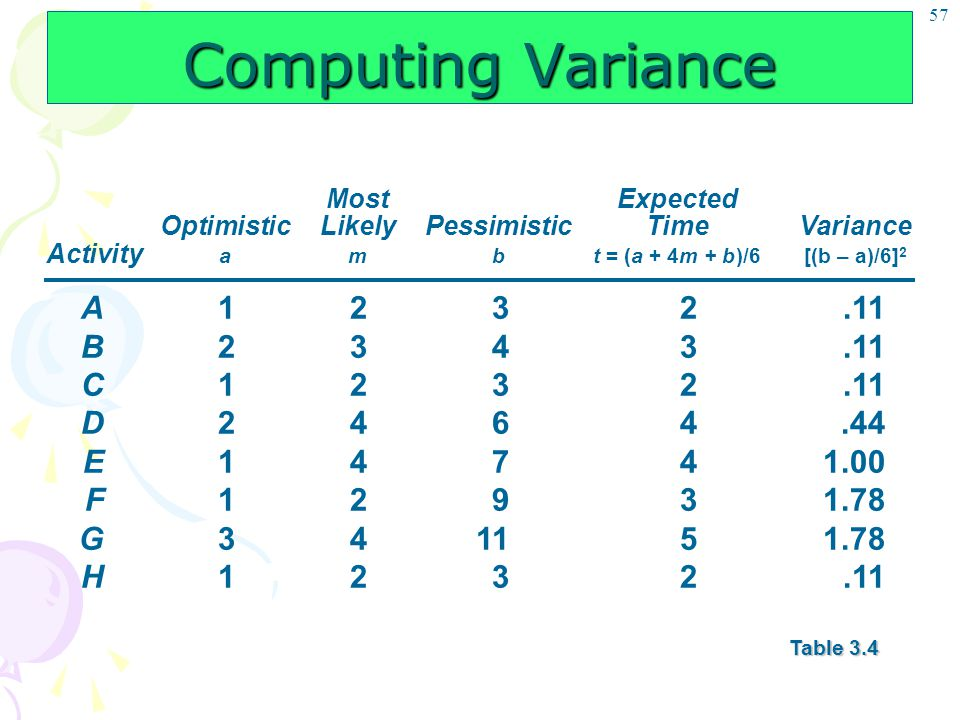 Computing Variance A 1 2 3 2 .11 B 2 3 4 3 .11 C 1 2 3 2 .11