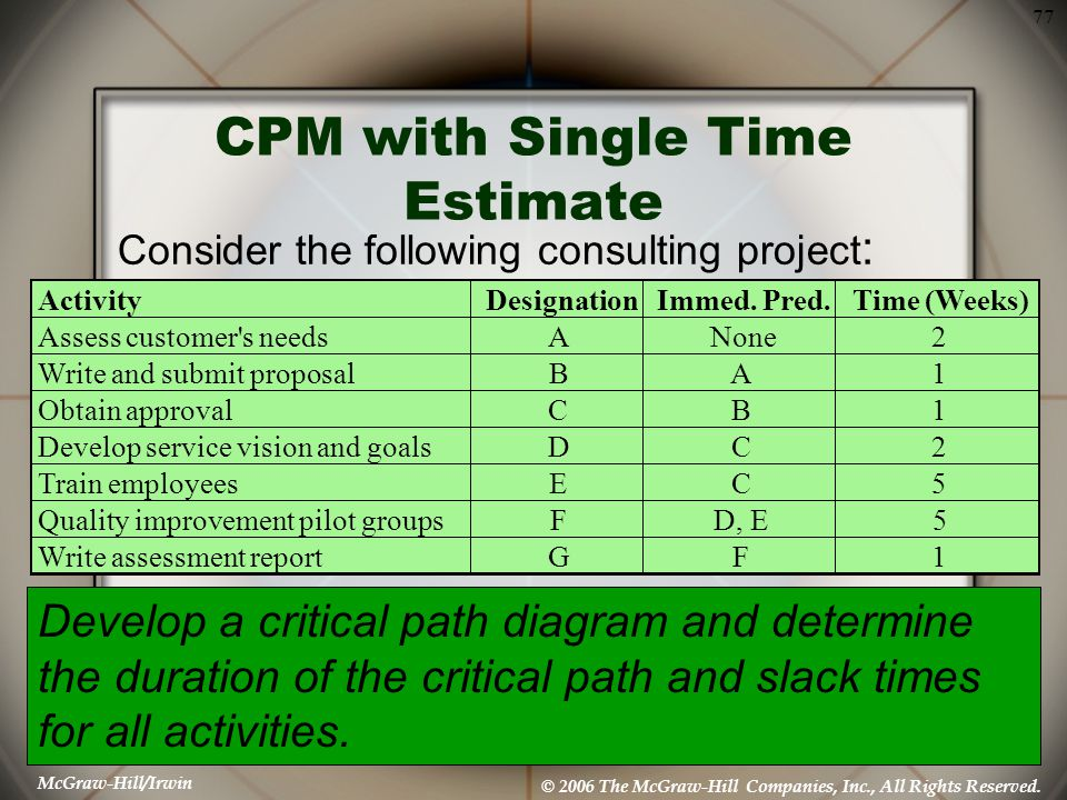 CPM with Single Time Estimate