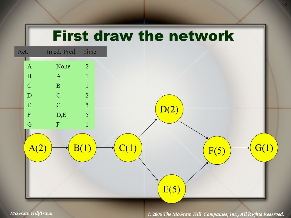 First draw the network D(2) E(5) F(5) A(2) B(1) C(1) G(1)