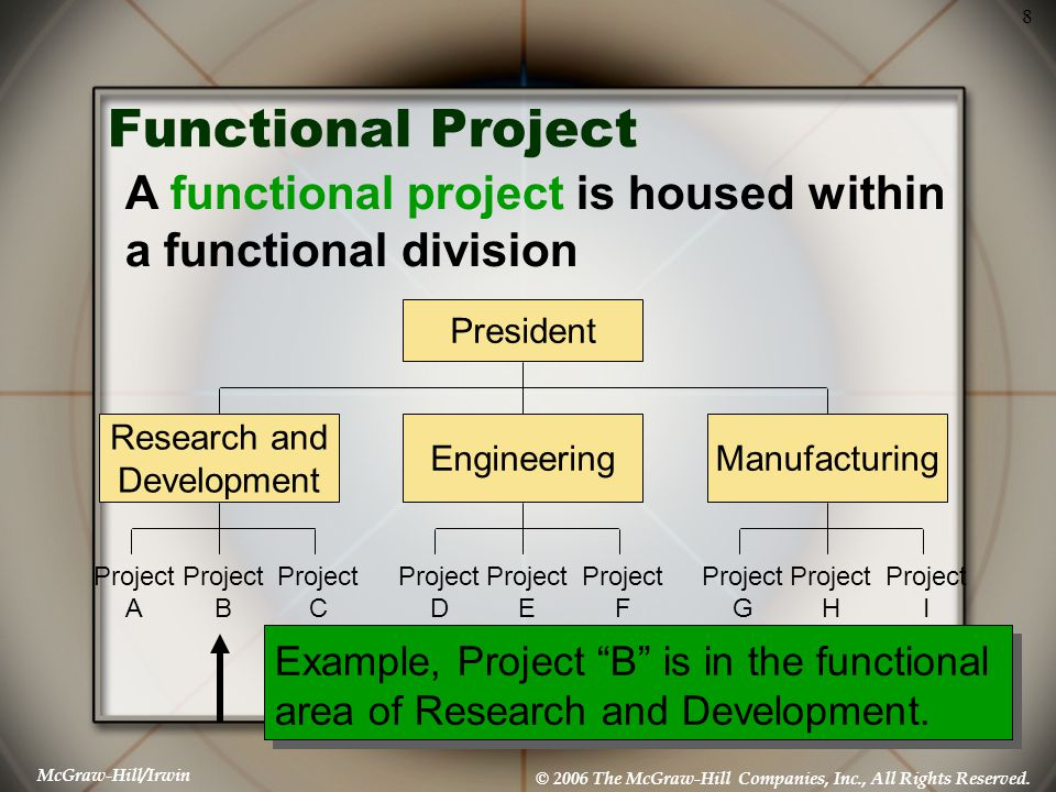 Functional Project A functional project is housed within a functional division. President. Research and.