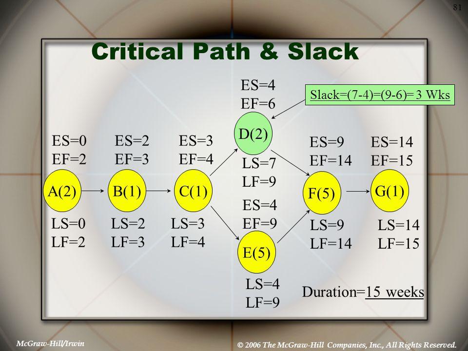 Critical Path & Slack ES=4 EF=6 D(2) ES=0 EF=2 ES=2 EF=3 ES=3 EF=4