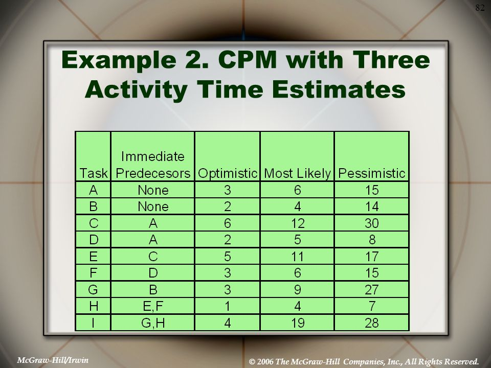Example 2. CPM with Three Activity Time Estimates