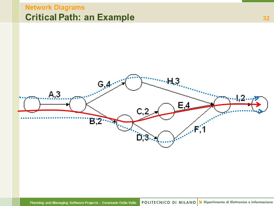 Network Diagrams Critical Path: an Example