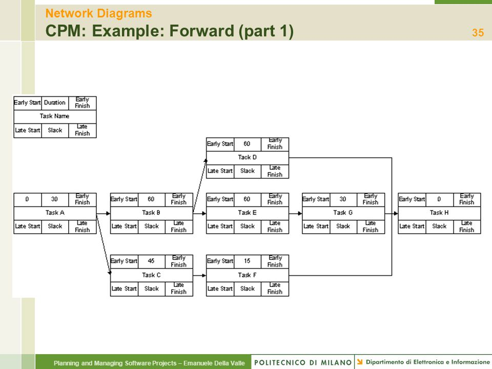 Network Diagrams CPM: Example: Forward (part 1)