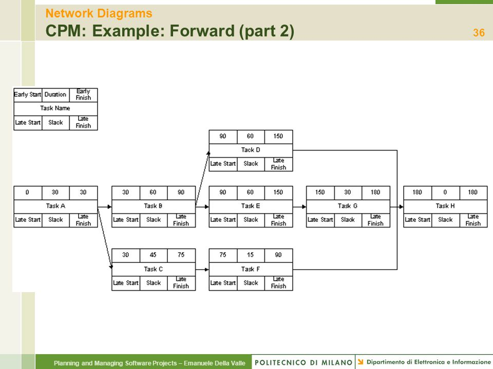 Network Diagrams CPM: Example: Forward (part 2)