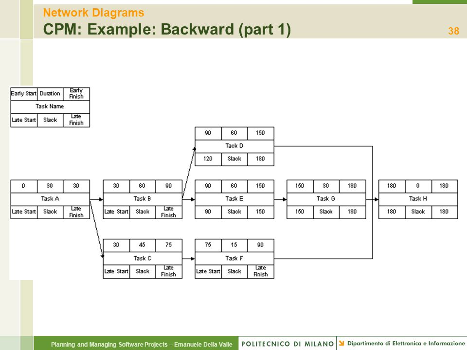 Network Diagrams CPM: Example: Backward (part 1)