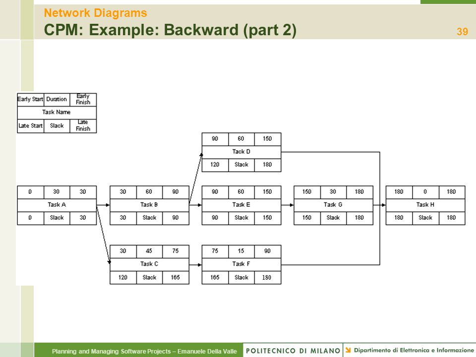 Network Diagrams CPM: Example: Backward (part 2)