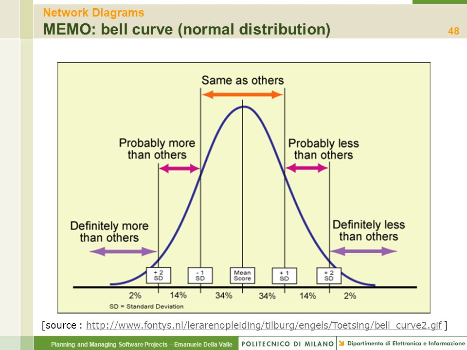 Network Diagrams MEMO: bell curve (normal distribution)