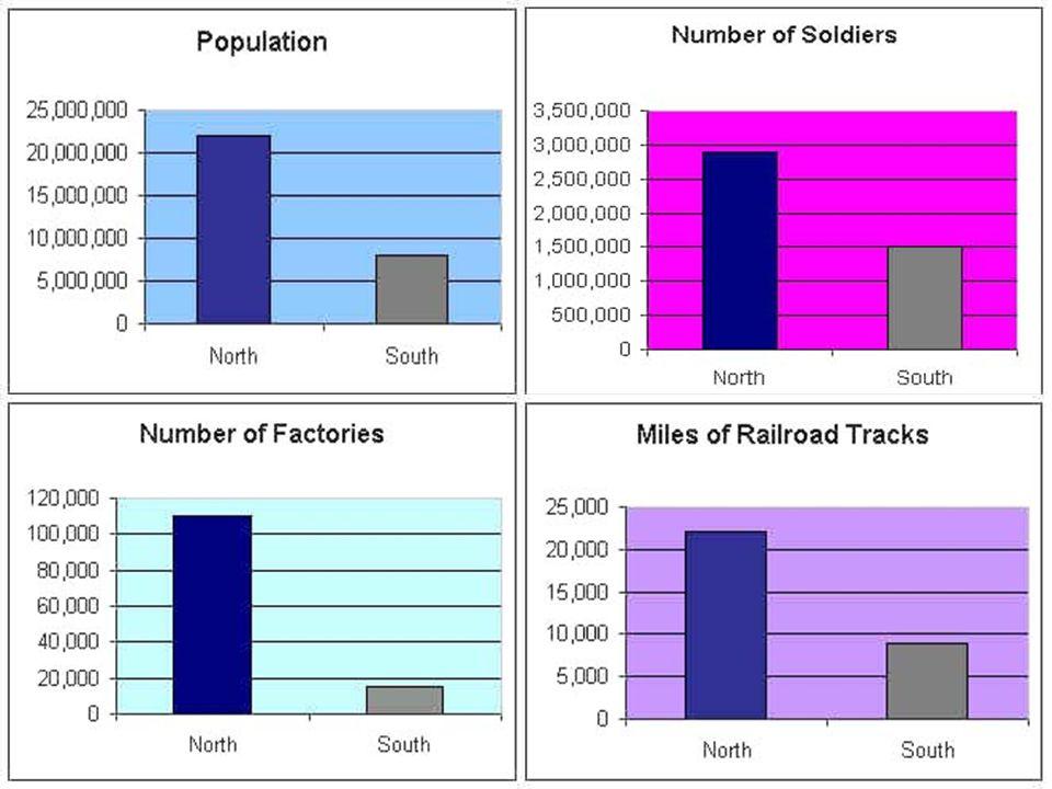 Civil War Graphs by Wayne.