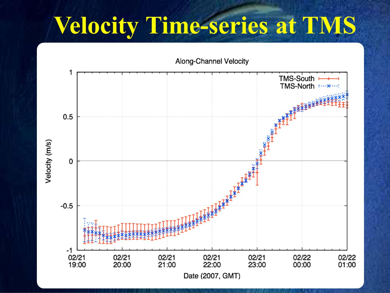 Velocity Time-series at TMS