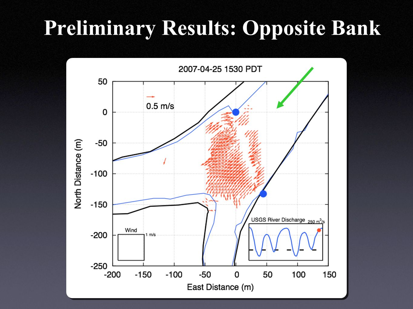 Preliminary Results: Opposite Bank
