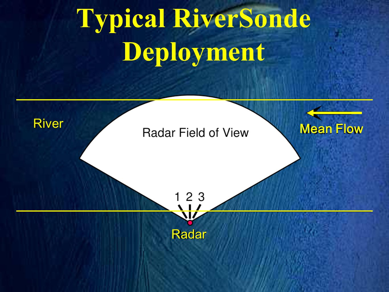 Typical RiverSonde Deployment