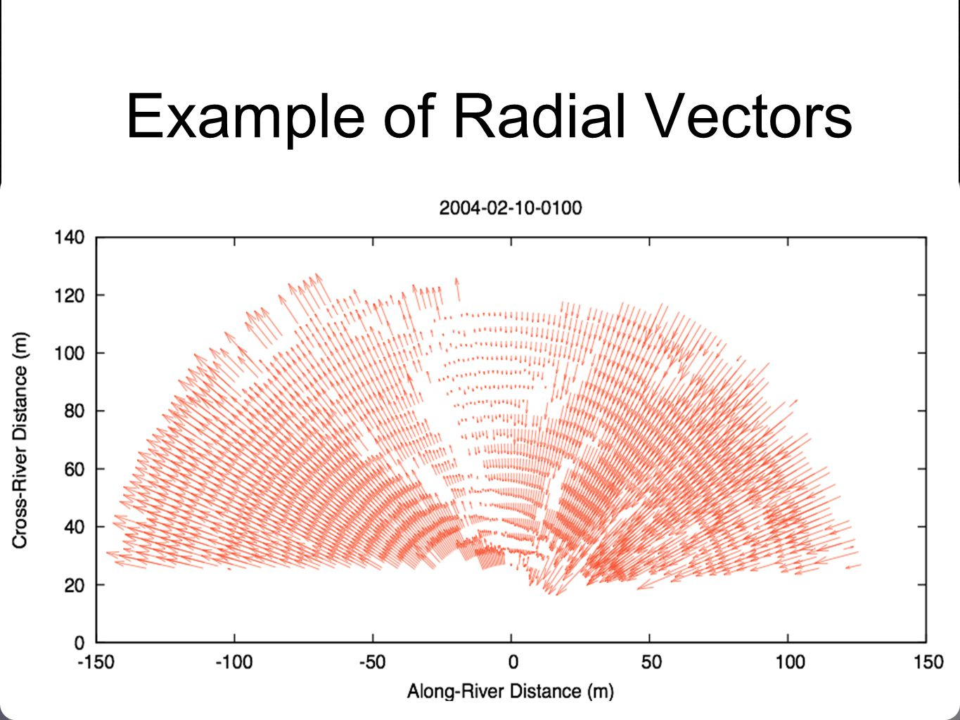 Example of Radial Vectors